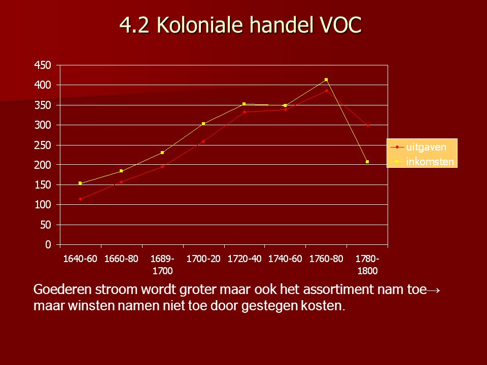 4.2 Koloniale handel VOC Goederen stroom wordt groter maar ook het assortiment nam toe→ maar winsten namen niet toe door gestegen kosten.
