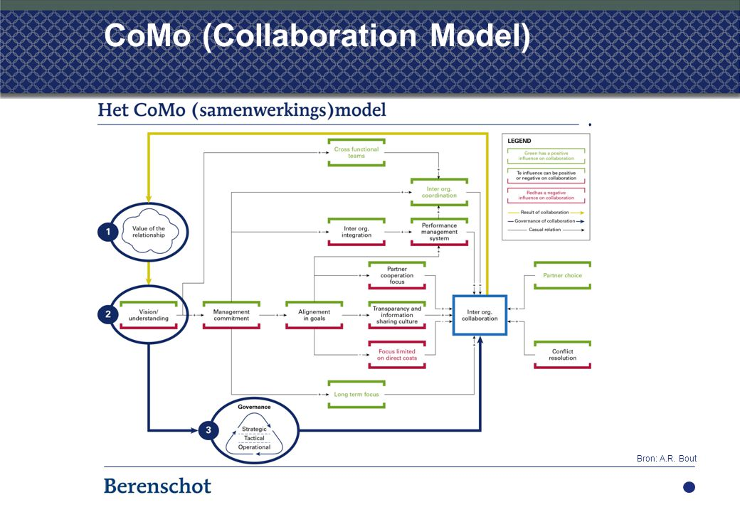 CoMo (Collaboration Model)