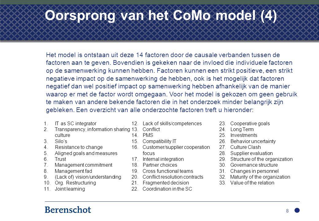Oorsprong van het CoMo model (4)