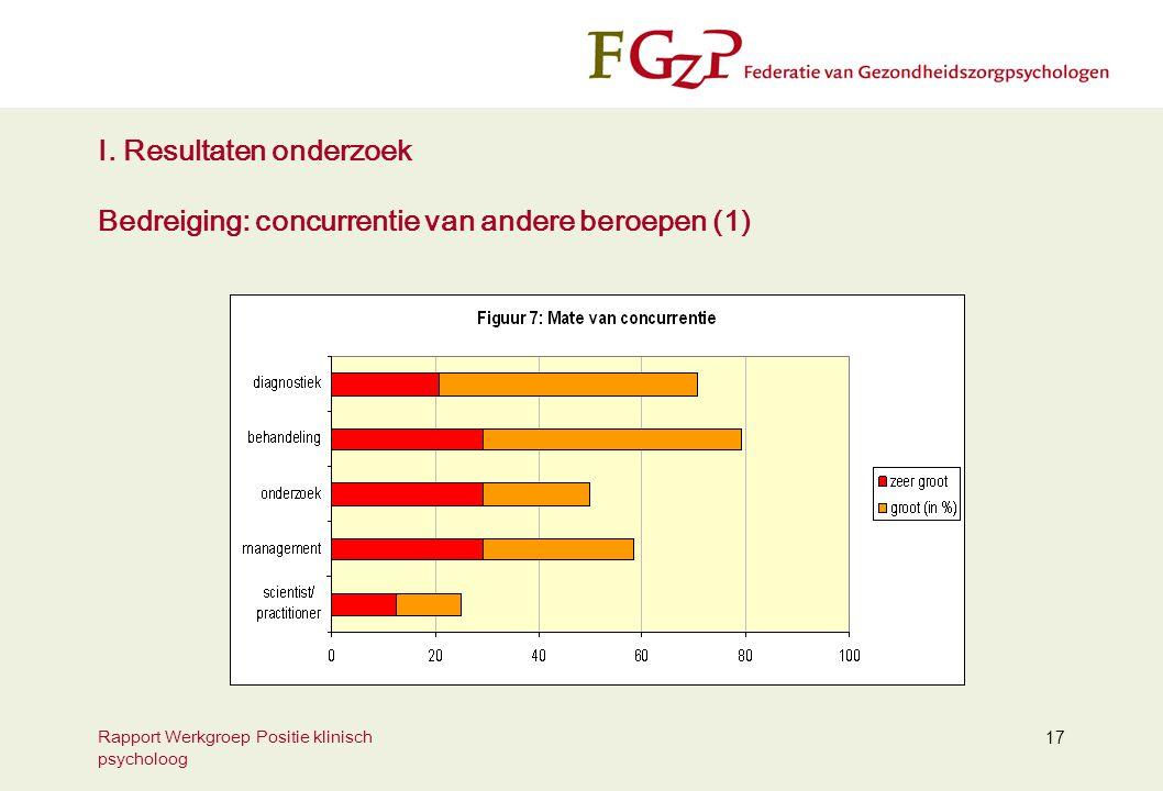 I. Resultaten onderzoek Bedreiging: concurrentie van andere beroepen (1)