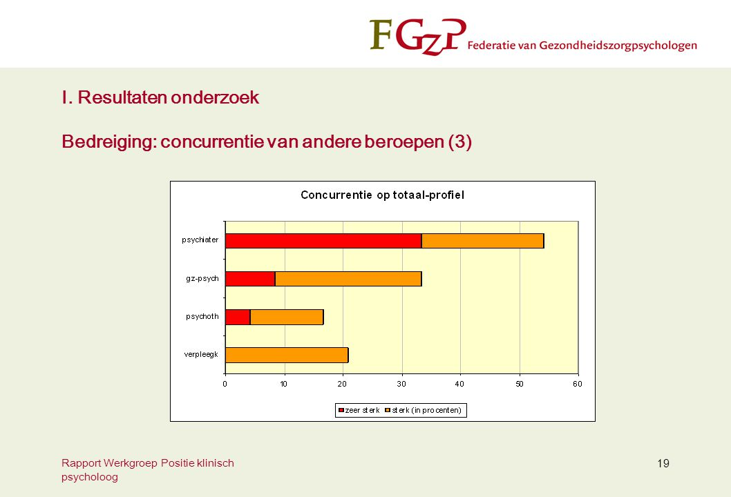 I. Resultaten onderzoek Bedreiging: concurrentie van andere beroepen (3)
