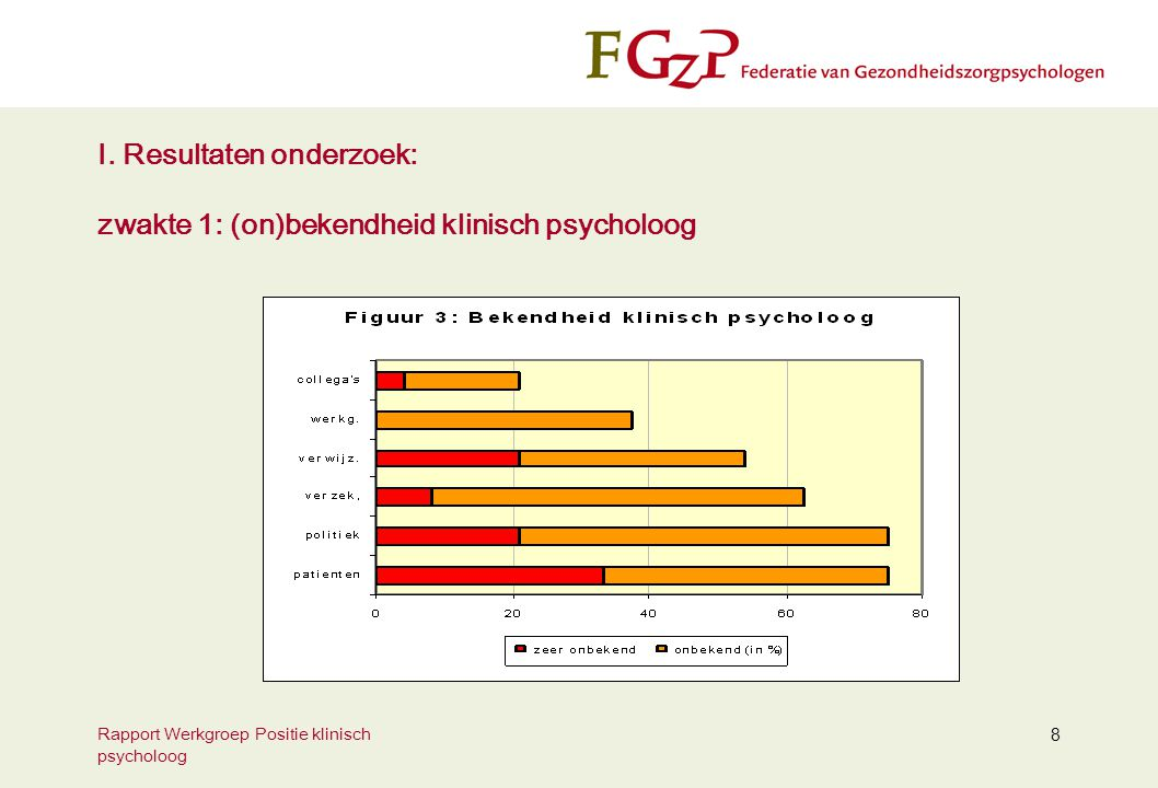 I. Resultaten onderzoek: zwakte 1: (on)bekendheid klinisch psycholoog