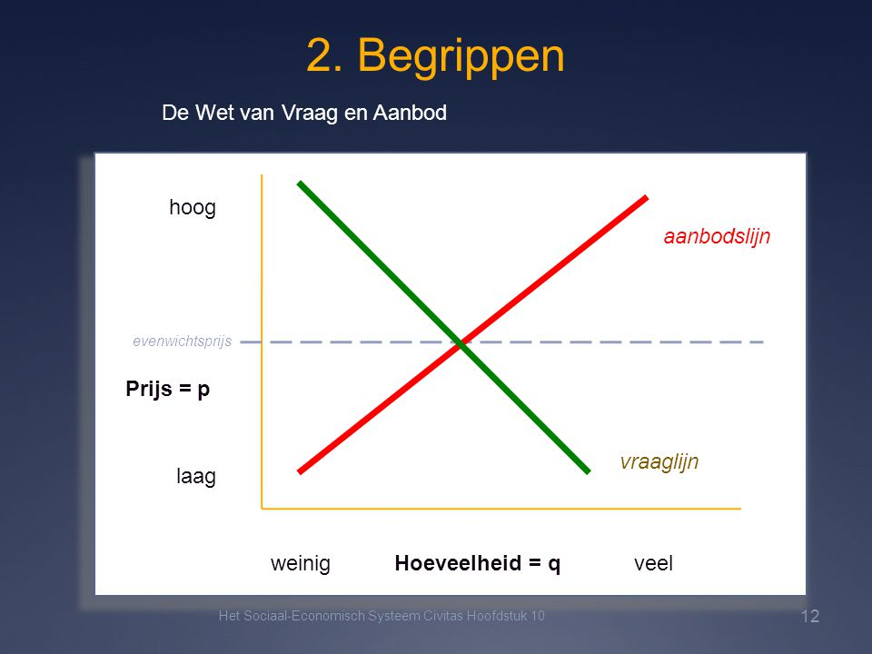 2. Begrippen De Wet van Vraag en Aanbod hoog aanbodslijn Prijs = p