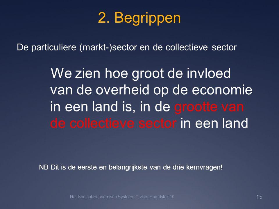2. Begrippen De particuliere (markt-)sector en de collectieve sector.