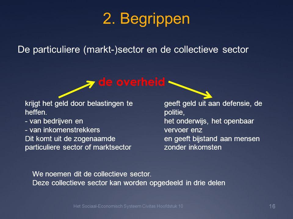2. Begrippen De particuliere (markt-)sector en de collectieve sector. de overheid. krijgt het geld door belastingen te heffen.