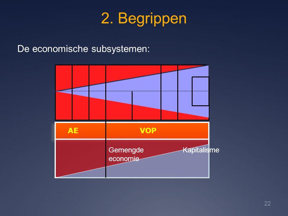 2. Begrippen De economische subsystemen: AE VOP Gemengde economie