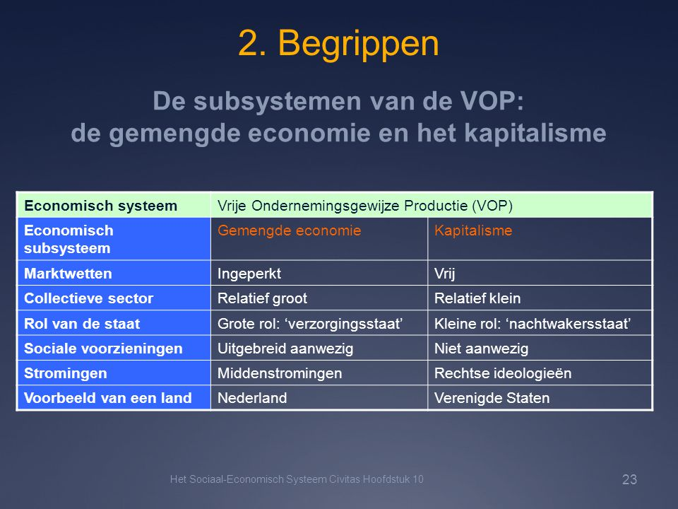 De subsystemen van de VOP: de gemengde economie en het kapitalisme