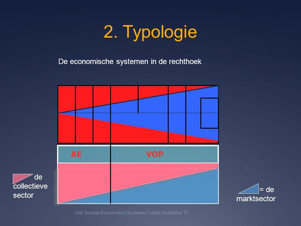 2. Typologie De economische systemen in de rechthoek AE VOP