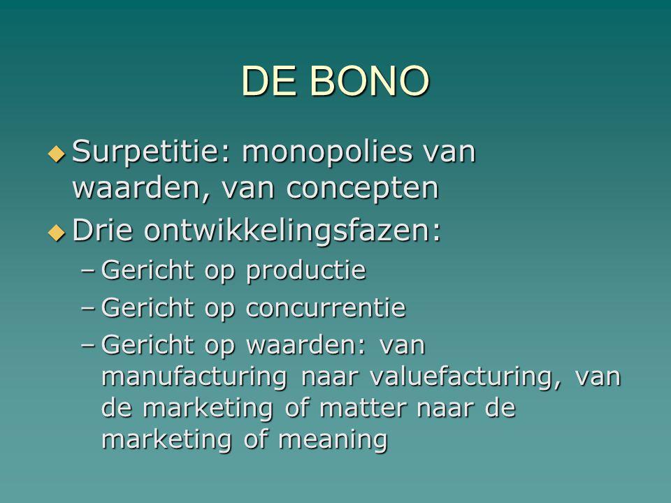 DE BONO Surpetitie: monopolies van waarden, van concepten