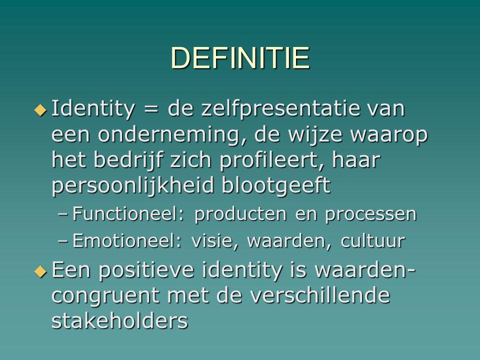 DEFINITIE Identity = de zelfpresentatie van een onderneming, de wijze waarop het bedrijf zich profileert, haar persoonlijkheid blootgeeft.