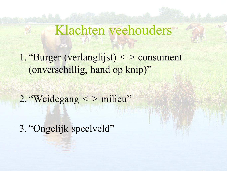 Klachten veehouders Burger (verlanglijst) < > consument (onverschillig, hand op knip) Weidegang < > milieu