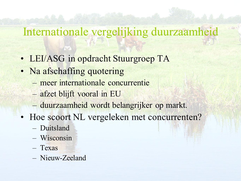 Internationale vergelijking duurzaamheid