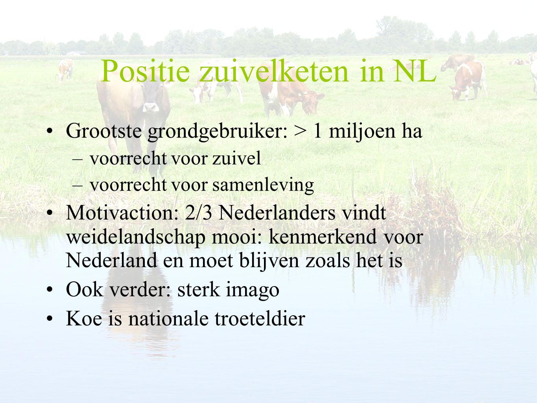 Positie zuivelketen in NL
