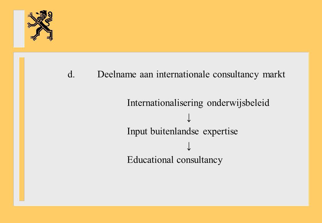 d. Deelname aan internationale consultancy markt