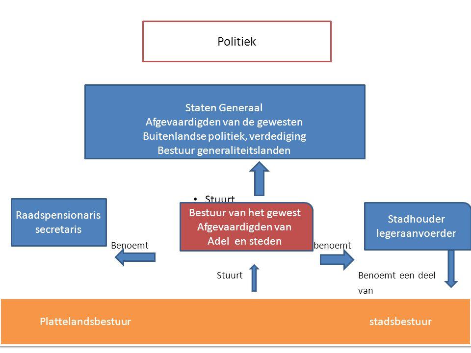 Politiek Staten Generaal Afgevaardigden van de gewesten