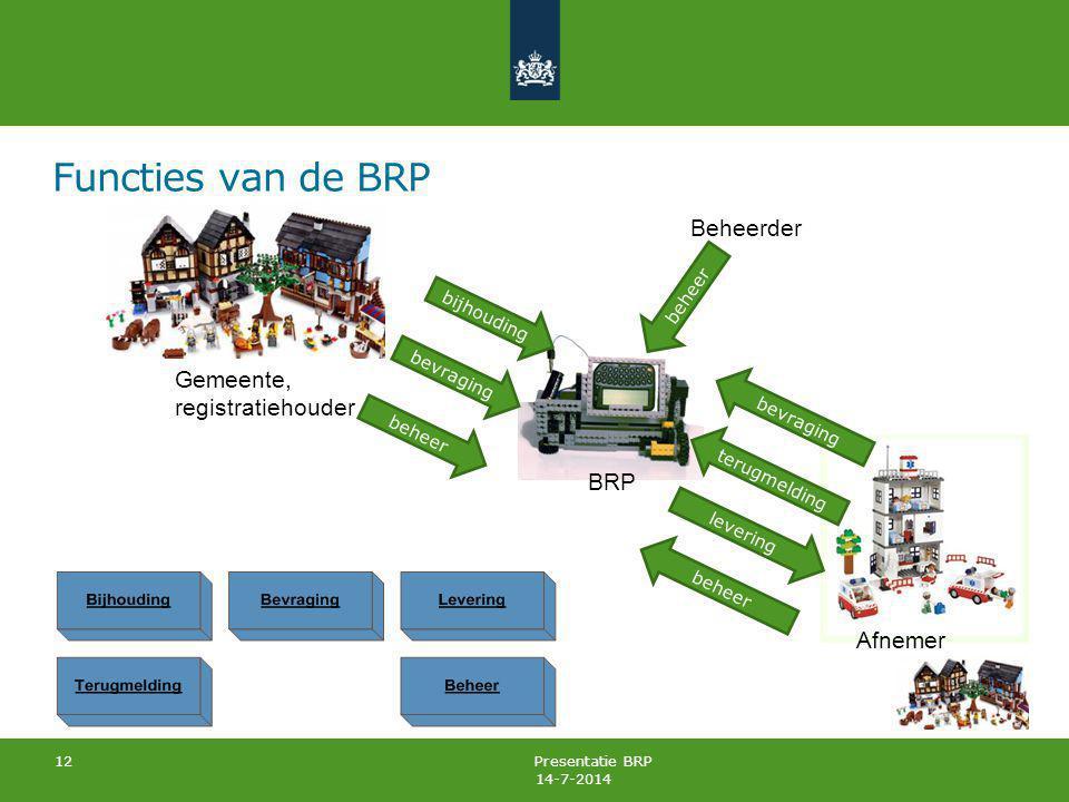Functies van de BRP Beheerder Gemeente, registratiehouder BRP Afnemer