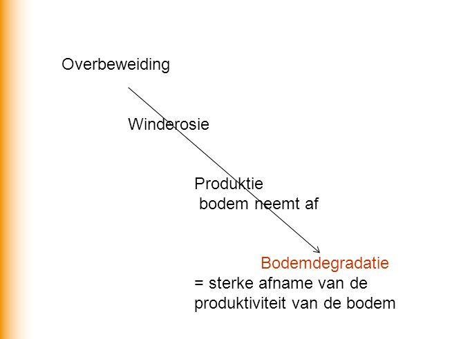 Overbeweiding Winderosie. Produktie. bodem neemt af.