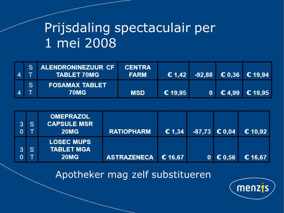 Prijsdaling spectaculair per 1 mei 2008