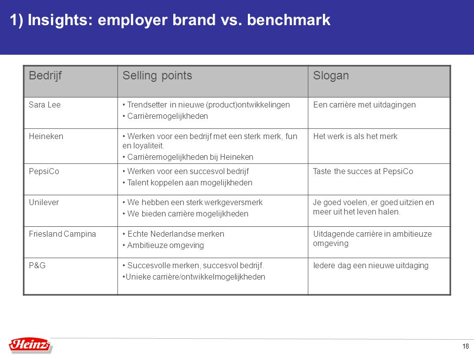1) Insights: employer brand vs. benchmark