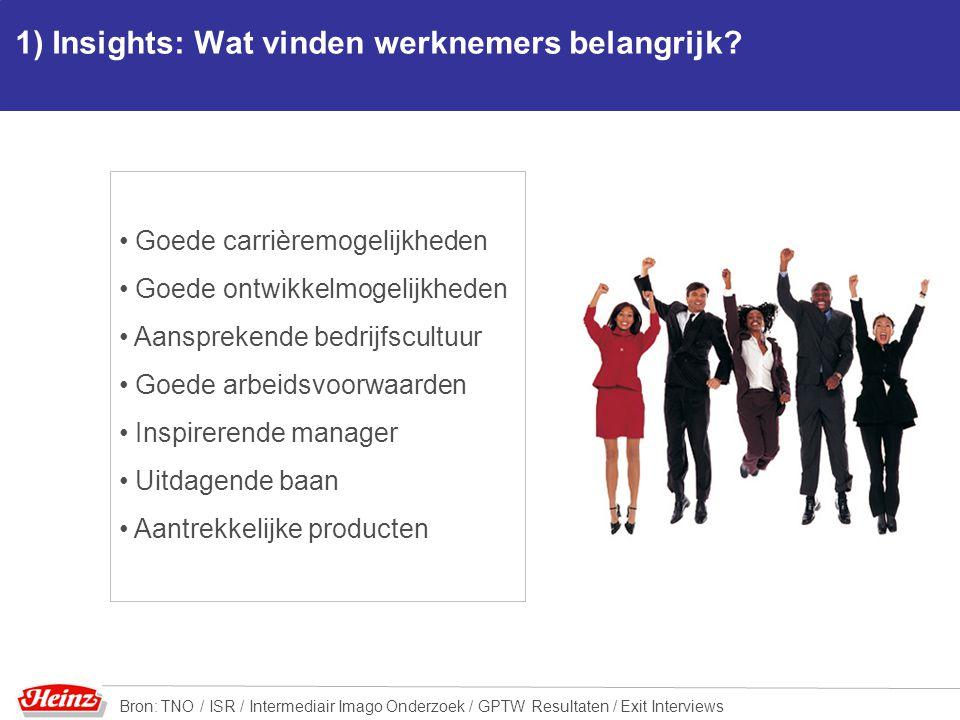 1) Insights: Wat vinden werknemers belangrijk