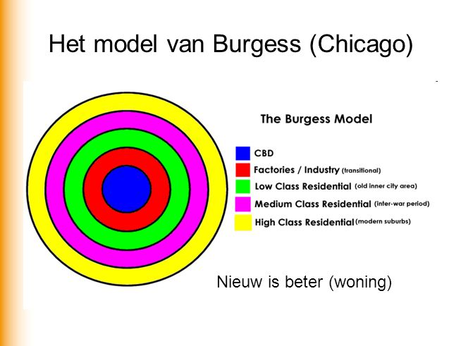 Het model van Burgess (Chicago)
