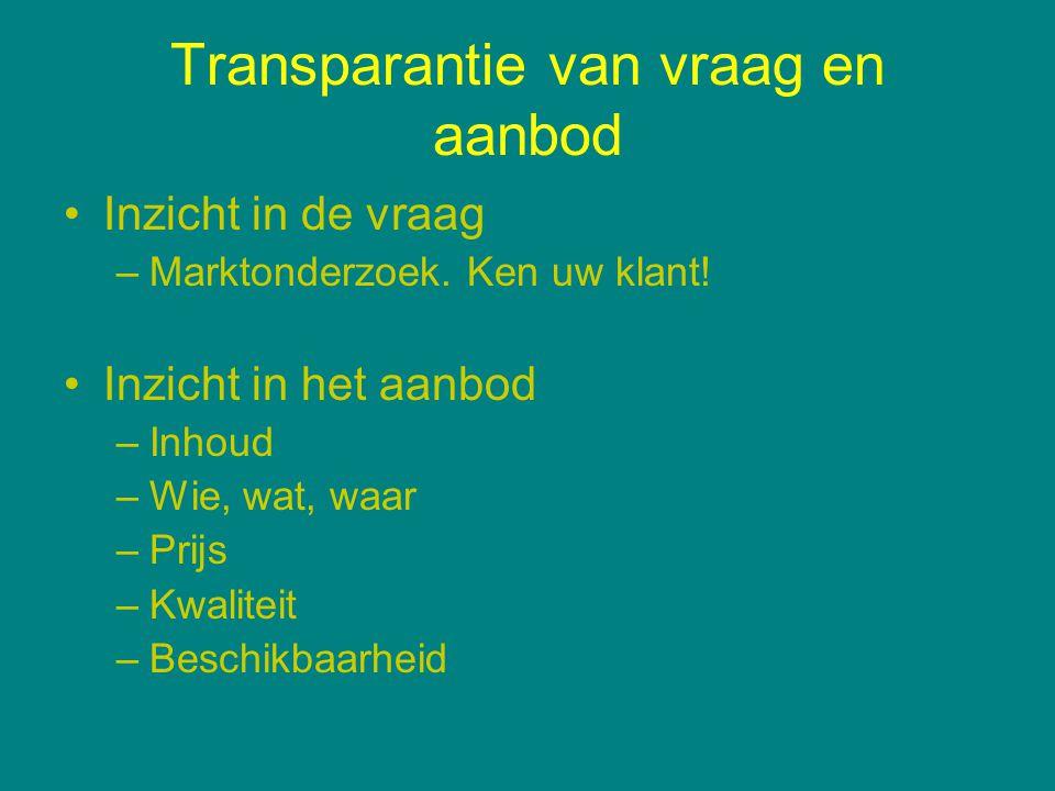 Transparantie van vraag en aanbod