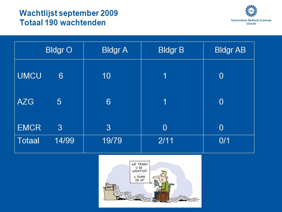 Wachtlijst september 2009 Totaal 190 wachtenden