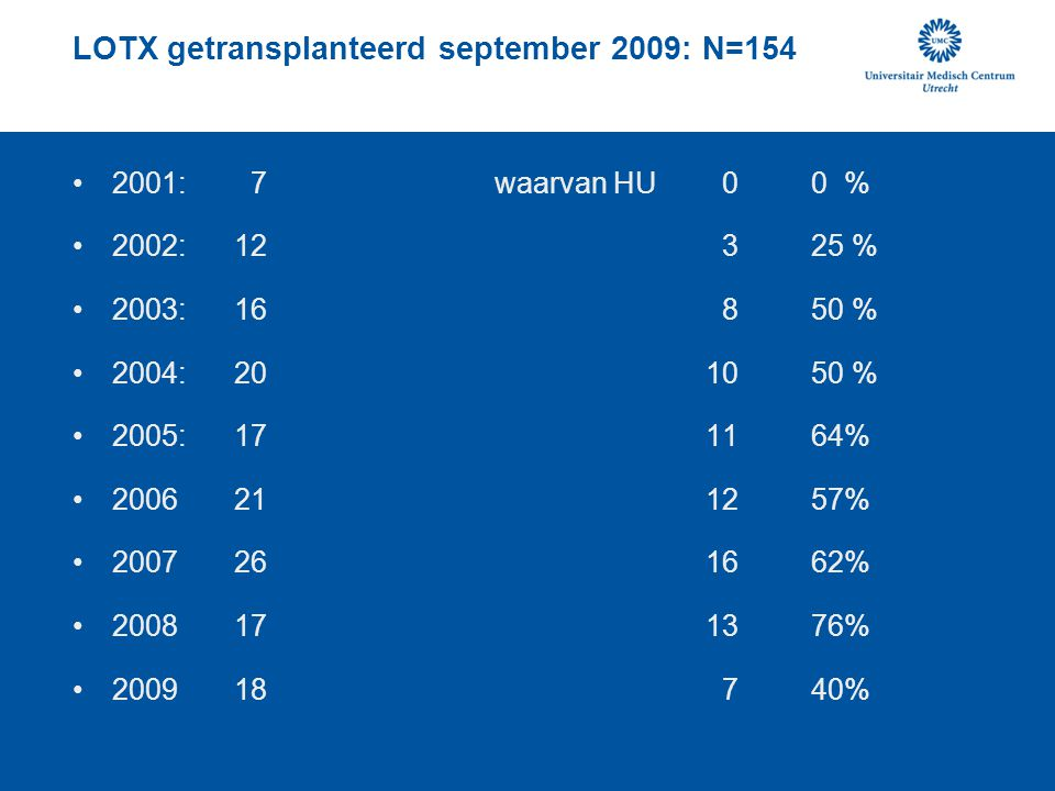 LOTX getransplanteerd september 2009: N=154