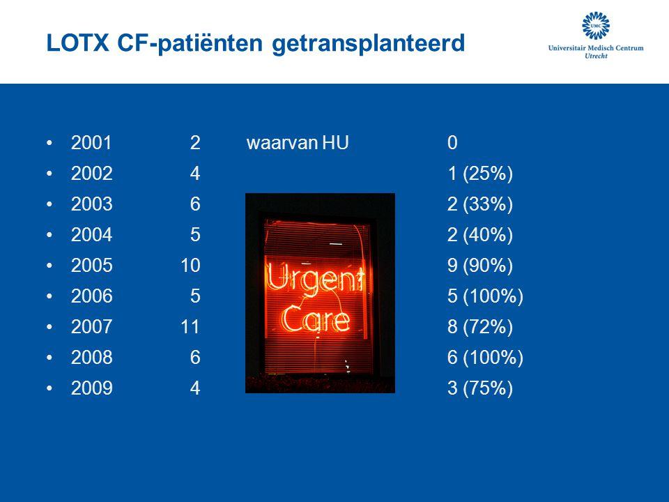LOTX CF-patiënten getransplanteerd