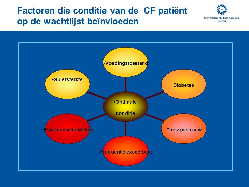 Factoren die conditie van de CF patiënt op de wachtlijst beïnvloeden