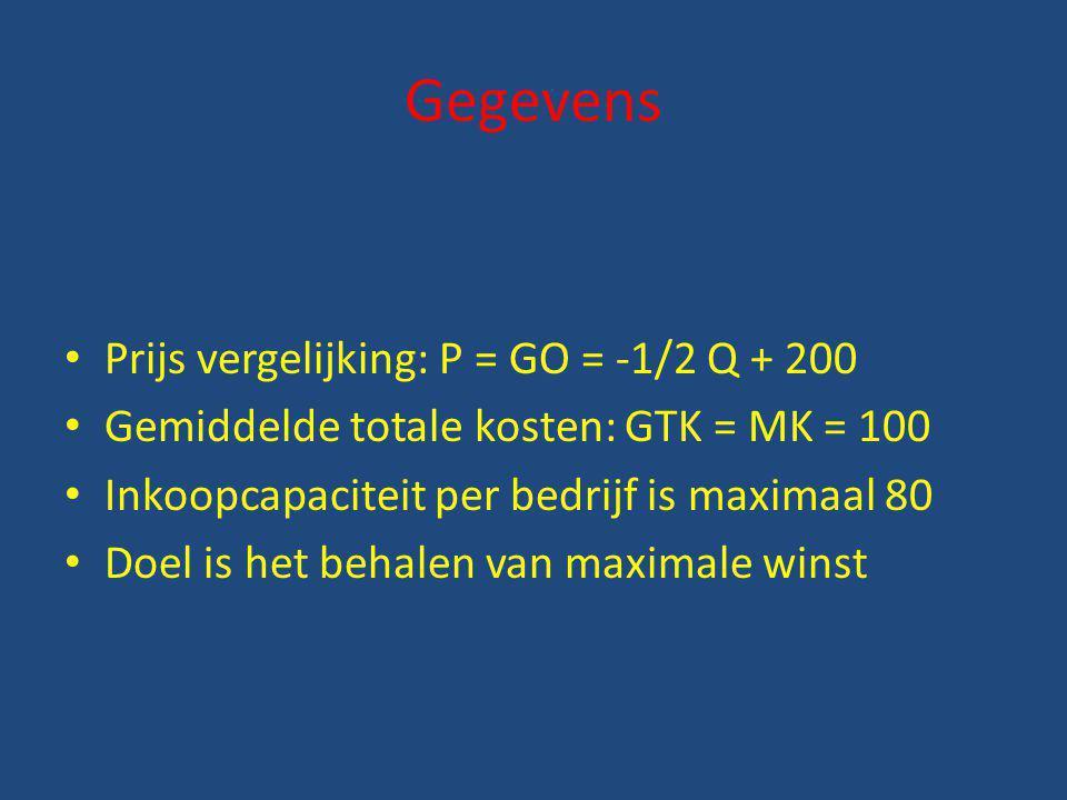 Gegevens Prijs vergelijking: P = GO = -1/2 Q + 200
