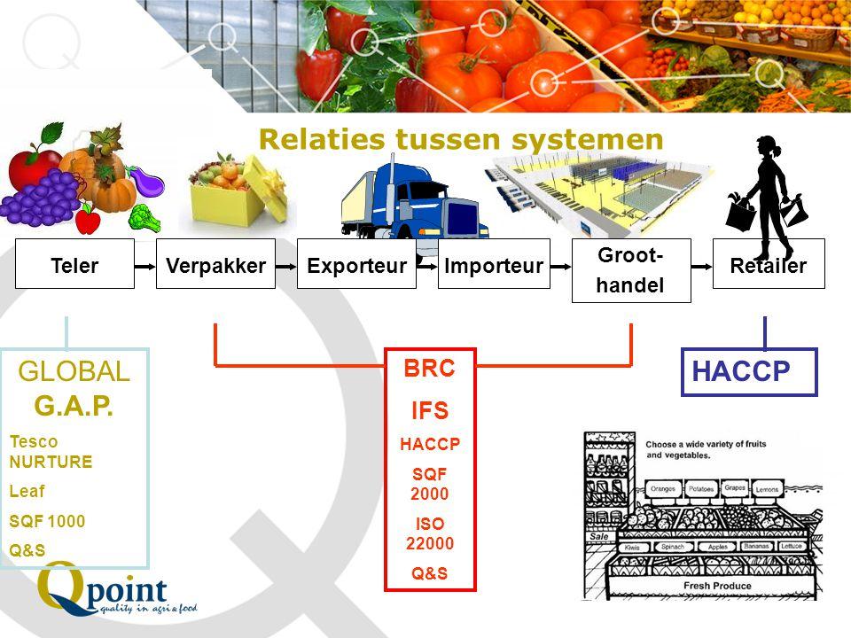 Relaties tussen systemen