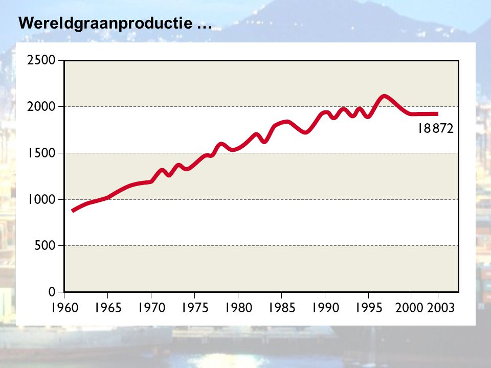 Wereldgraanproductie …