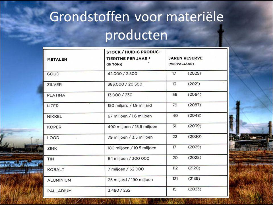 Grondstoffen voor materiële producten