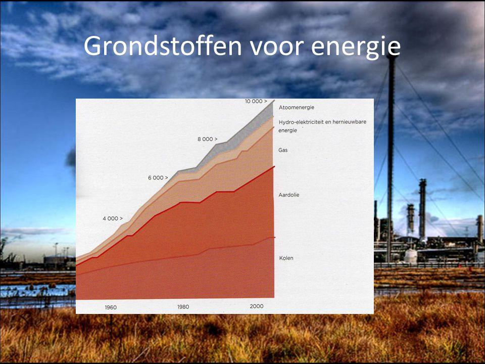 Grondstoffen voor energie