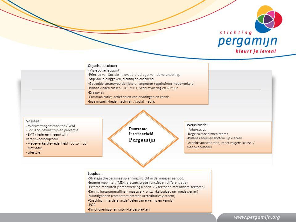Duurzame Inzetbaarheid Pergamijn