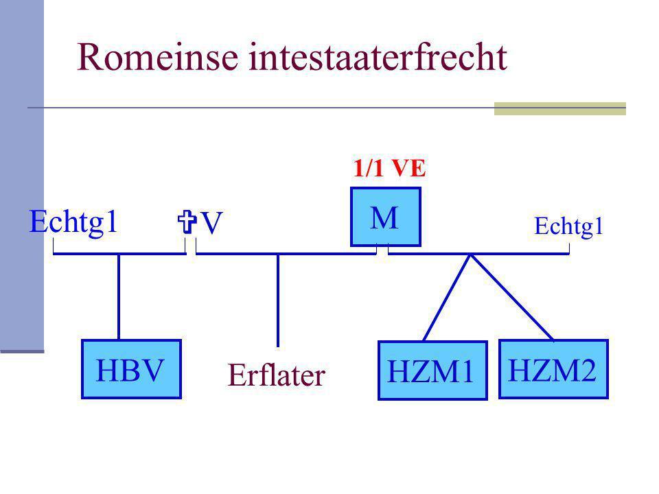 Romeinse intestaaterfrecht