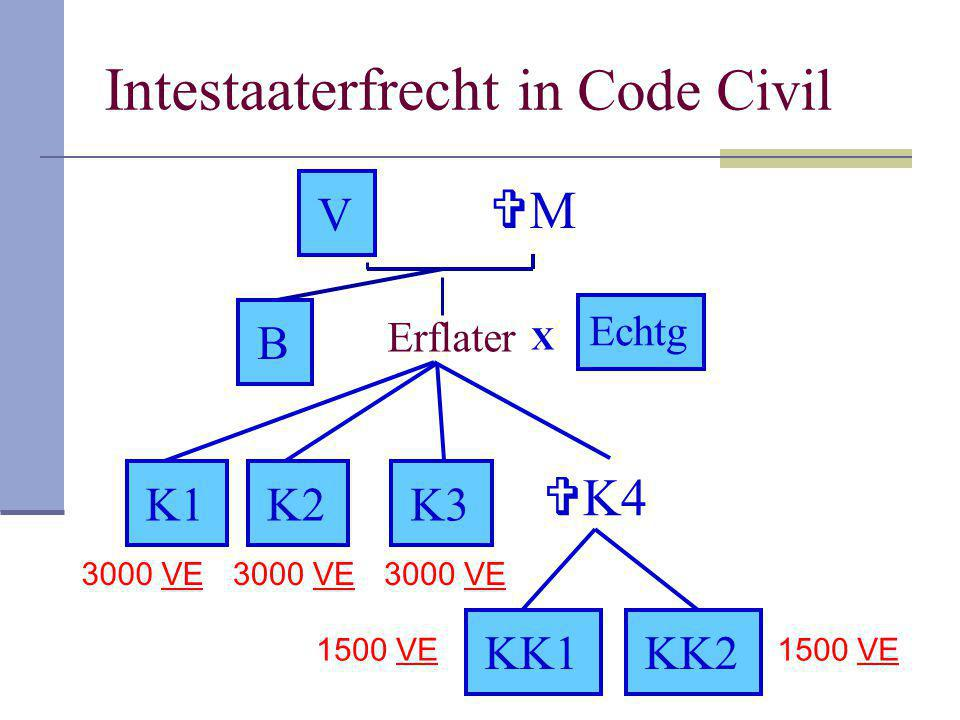Intestaaterfrecht in Code Civil