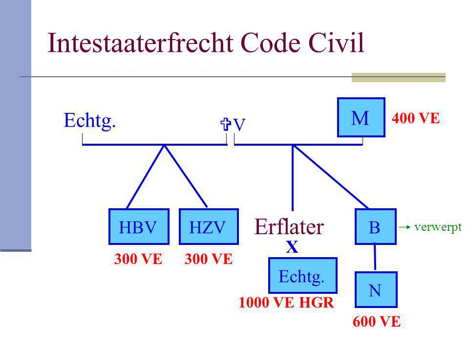 Intestaaterfrecht Code Civil
