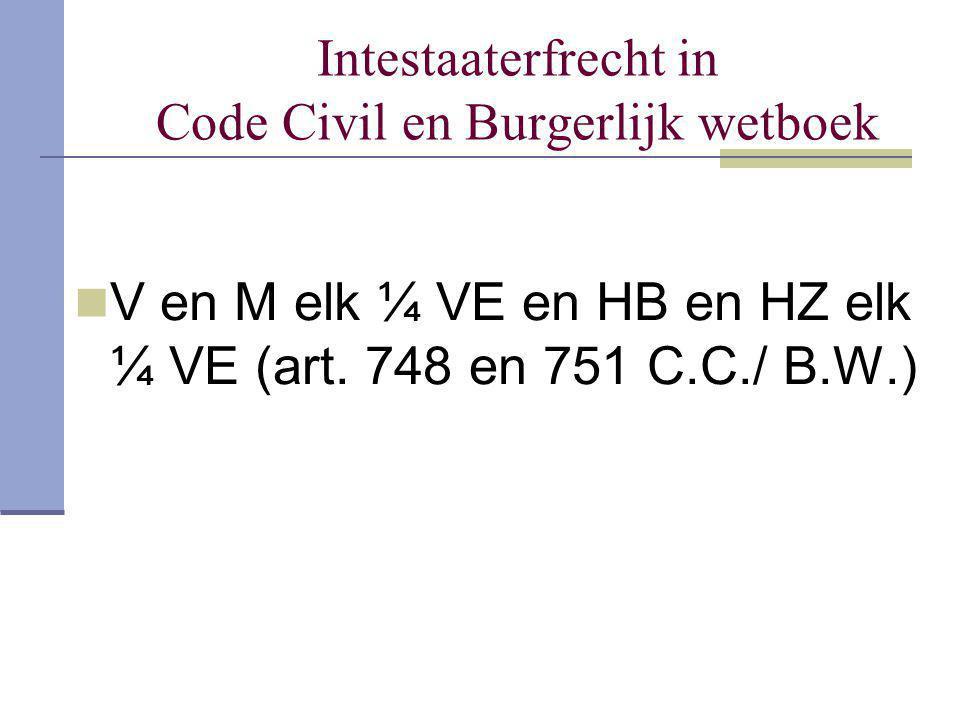Intestaaterfrecht in Code Civil en Burgerlijk wetboek