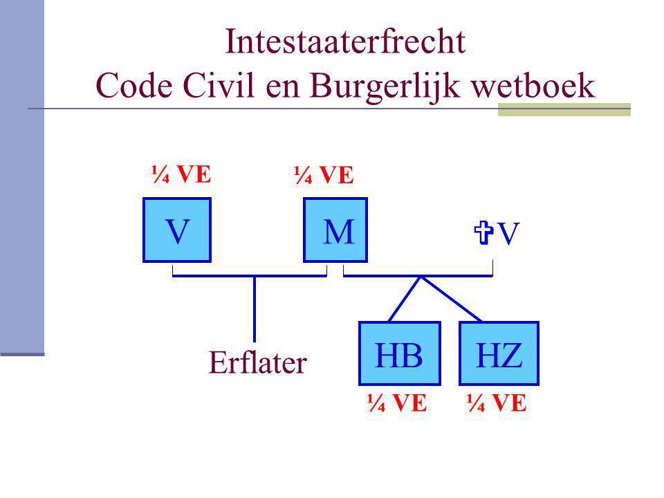 Intestaaterfrecht Code Civil en Burgerlijk wetboek