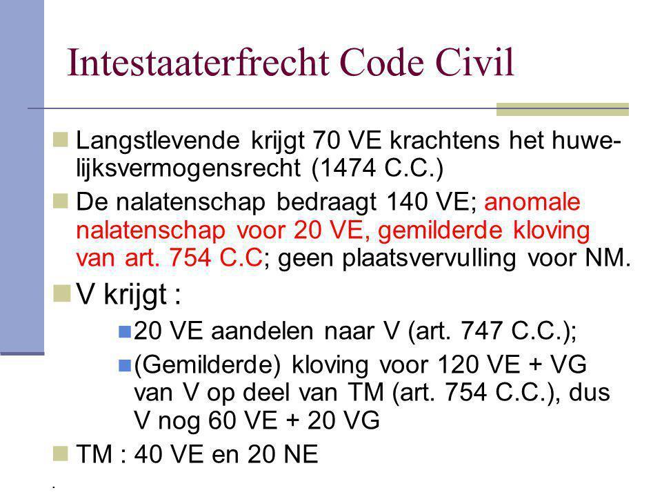 Intestaaterfrecht Code Civil