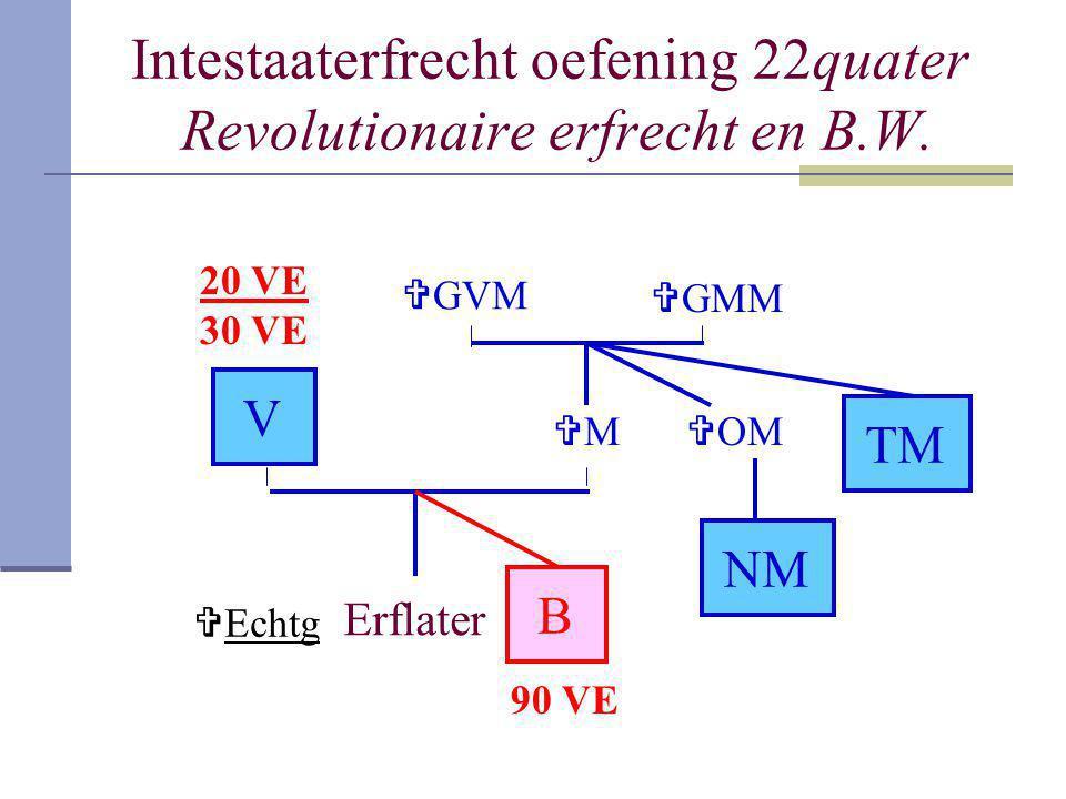 Intestaaterfrecht oefening 22quater Revolutionaire erfrecht en B.W.