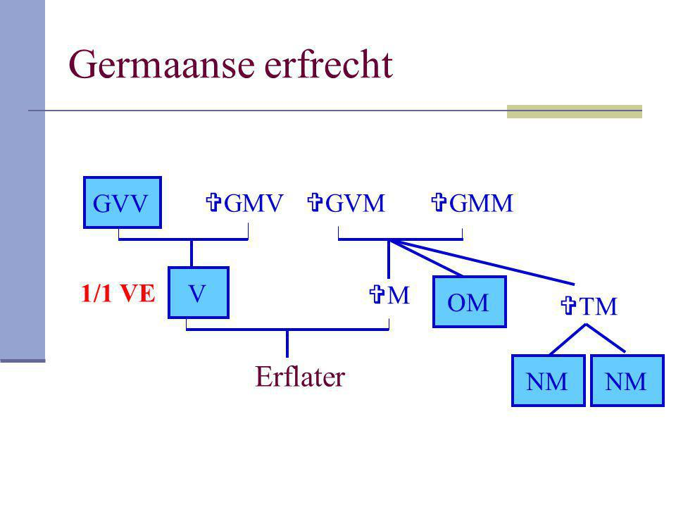 Germaanse erfrecht GVV GMV GVM GMM V 1/1 VE M OM TM Erflater NM NM