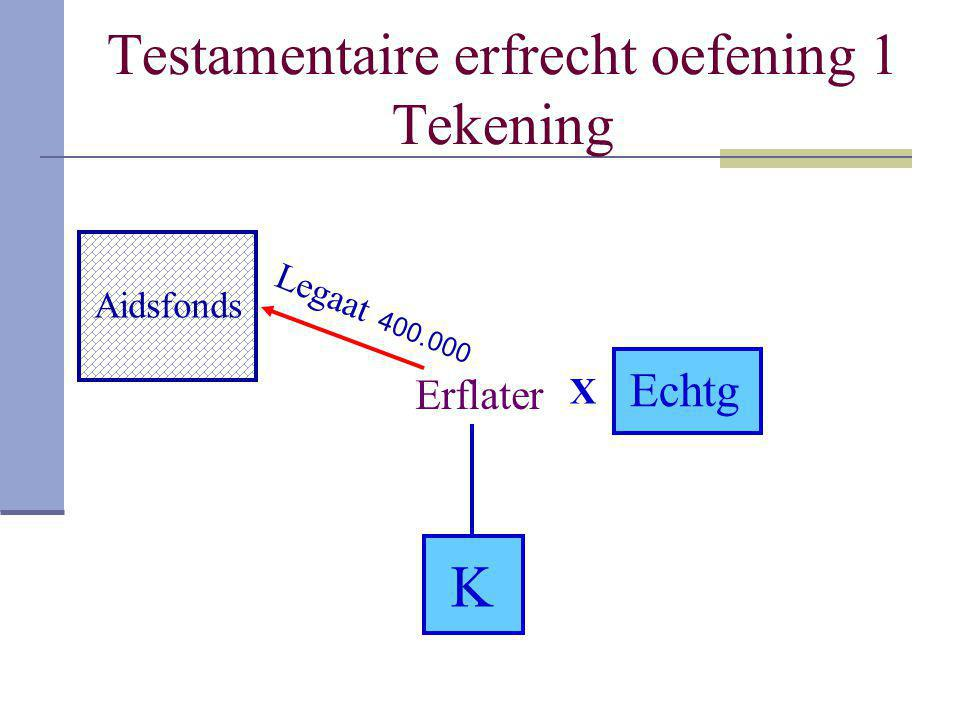 Testamentaire erfrecht oefening 1 Tekening