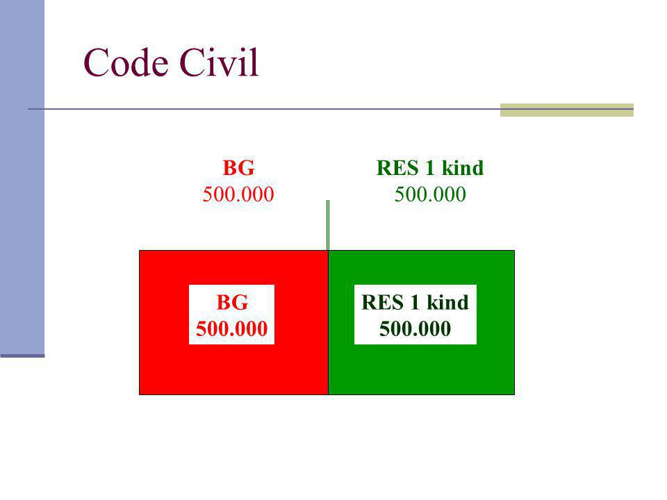 Code Civil BG 500.000 RES 1 kind 500.000 BG 500.000 RES 1 kind 500.000