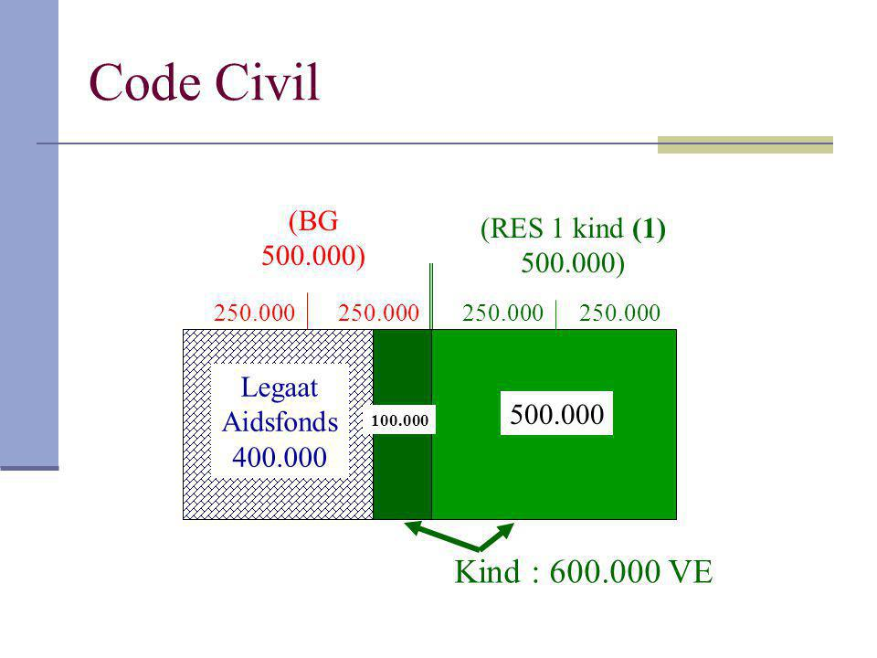 Code Civil Kind : 600.000 VE (BG (RES 1 kind (1) 500.000) 500.000)