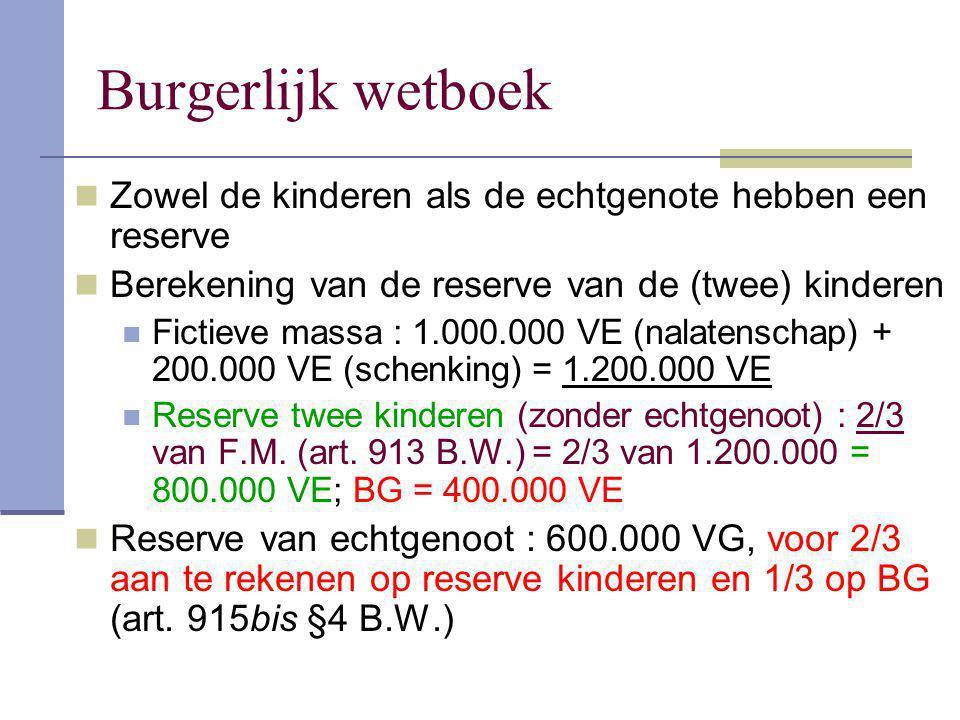 Burgerlijk wetboek Zowel de kinderen als de echtgenote hebben een reserve. Berekening van de reserve van de (twee) kinderen.