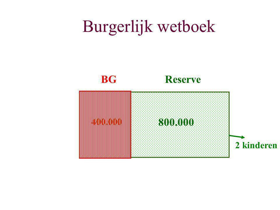 Burgerlijk wetboek BG Reserve 400.000 800.000 2 kinderen