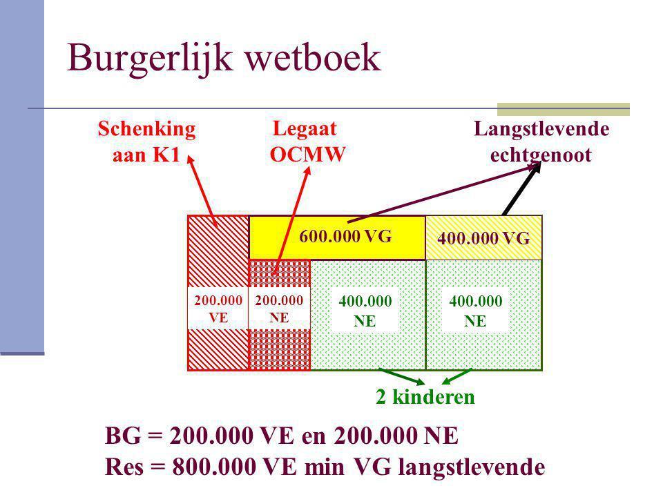 Burgerlijk wetboek BG = 200.000 VE en 200.000 NE